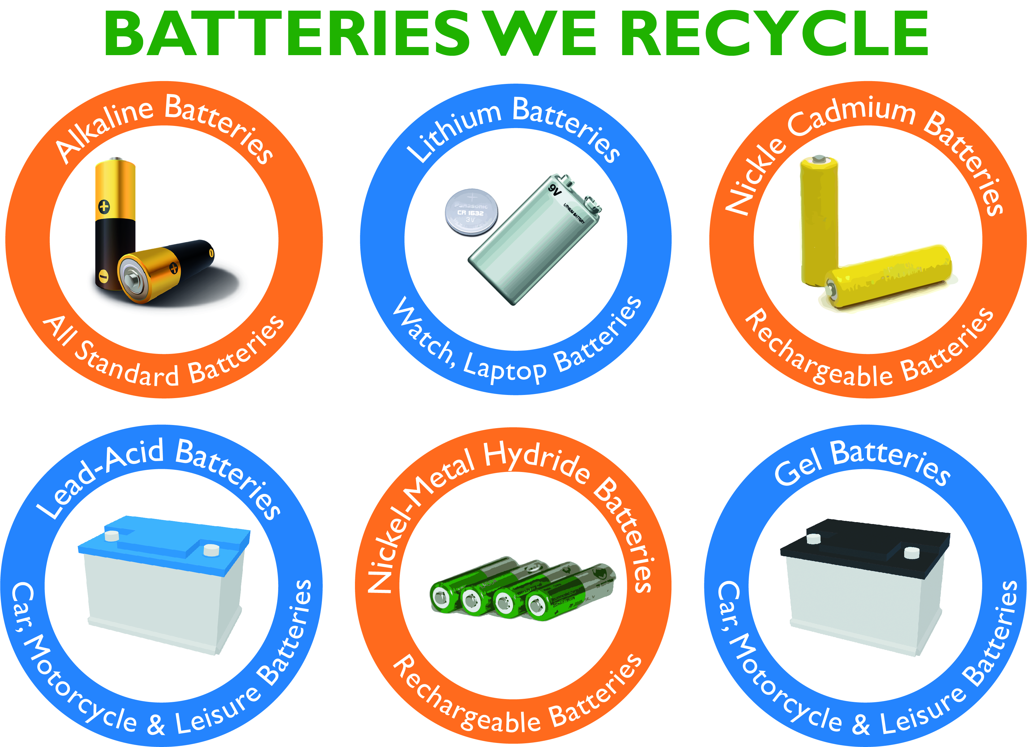 Battery Recycling Collection And Disposal Of Used Or Waste Batteries From County Battery Services